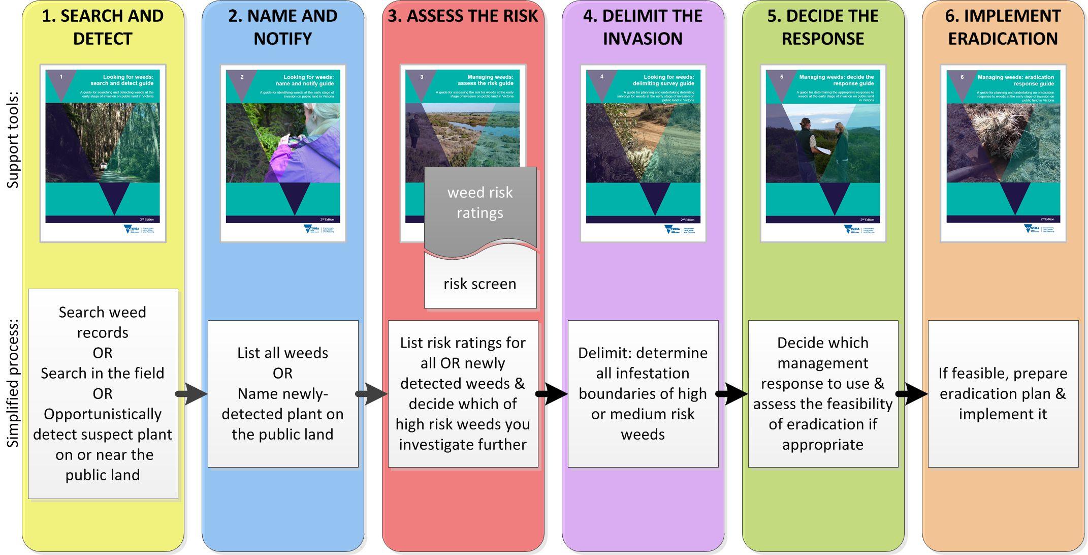 WESI Decision Making Framework for early invader weeds